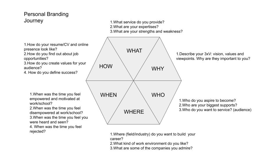 The Personal Branding framework