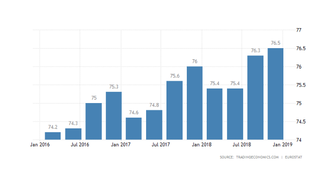 Euro job stats